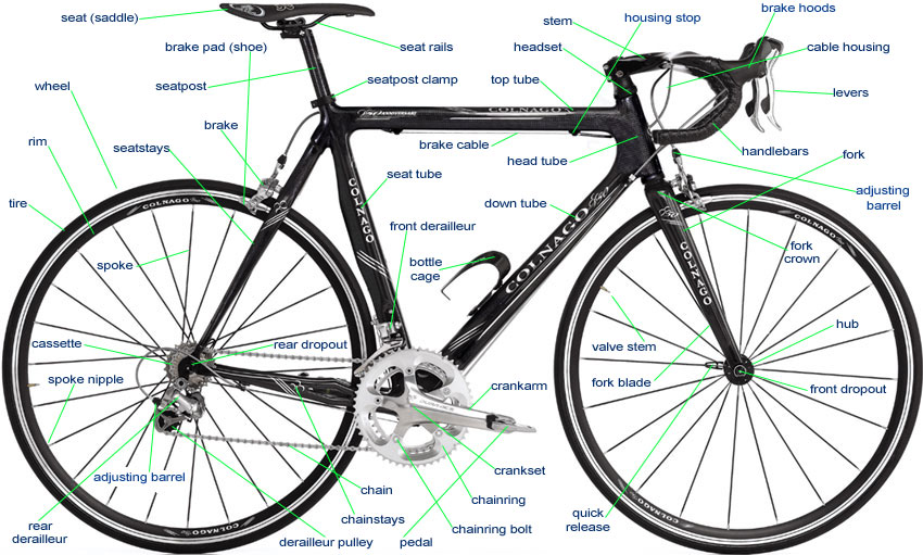bicycle_parts_labeled the parts of a bicycle nomenclature bike component names what things